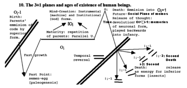 Worldcycle human life