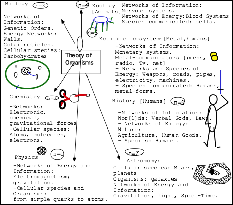 supœrganisms