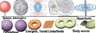 ternary spacetime topologies