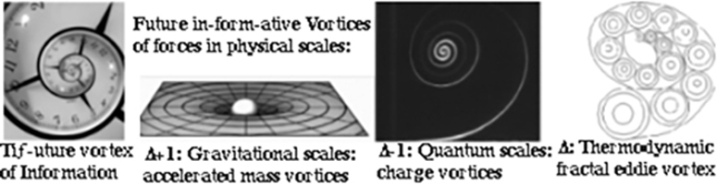 time mass vortices