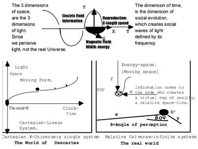 light spacetime minds
