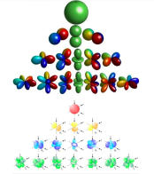 Spherical harmonics and electron orbitals are the same, because our light space-time in particle state are photons that form the electronic nebulae. So both are homologic.
